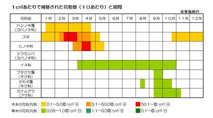 花粉飛散カレンダー(東海地方)